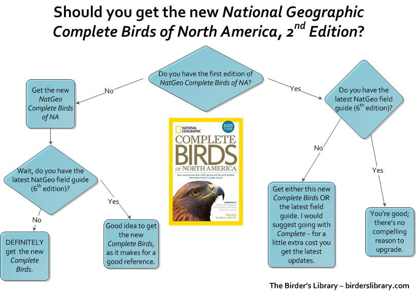 Flow chart to see if you should get National Geographic Complete Birds of North America, 2nd Edition